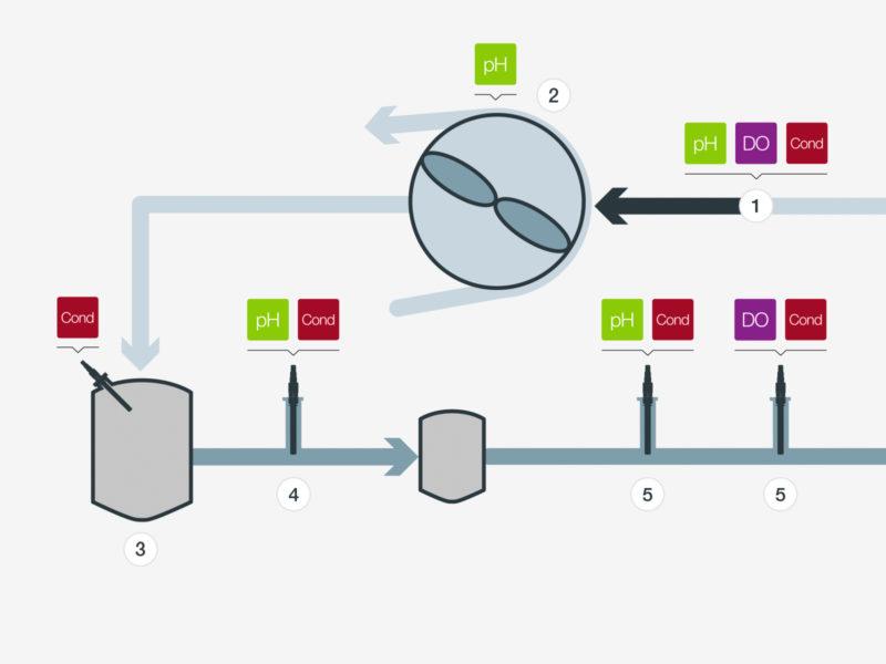Fresh Water Boiler Feed | Industries | Process Analytics | Hamilton ...