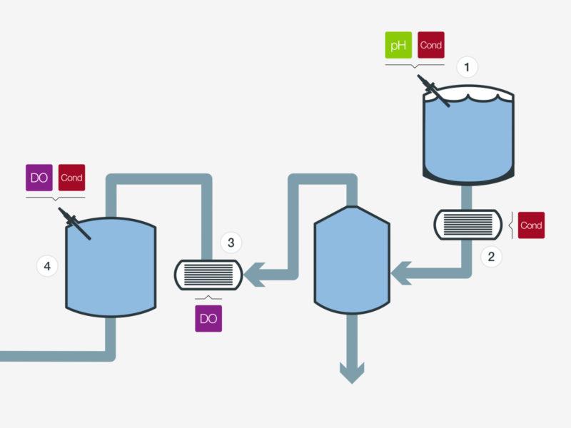 Stock Water Boiler Feed | Industries | Process Analytics | Hamilton ...