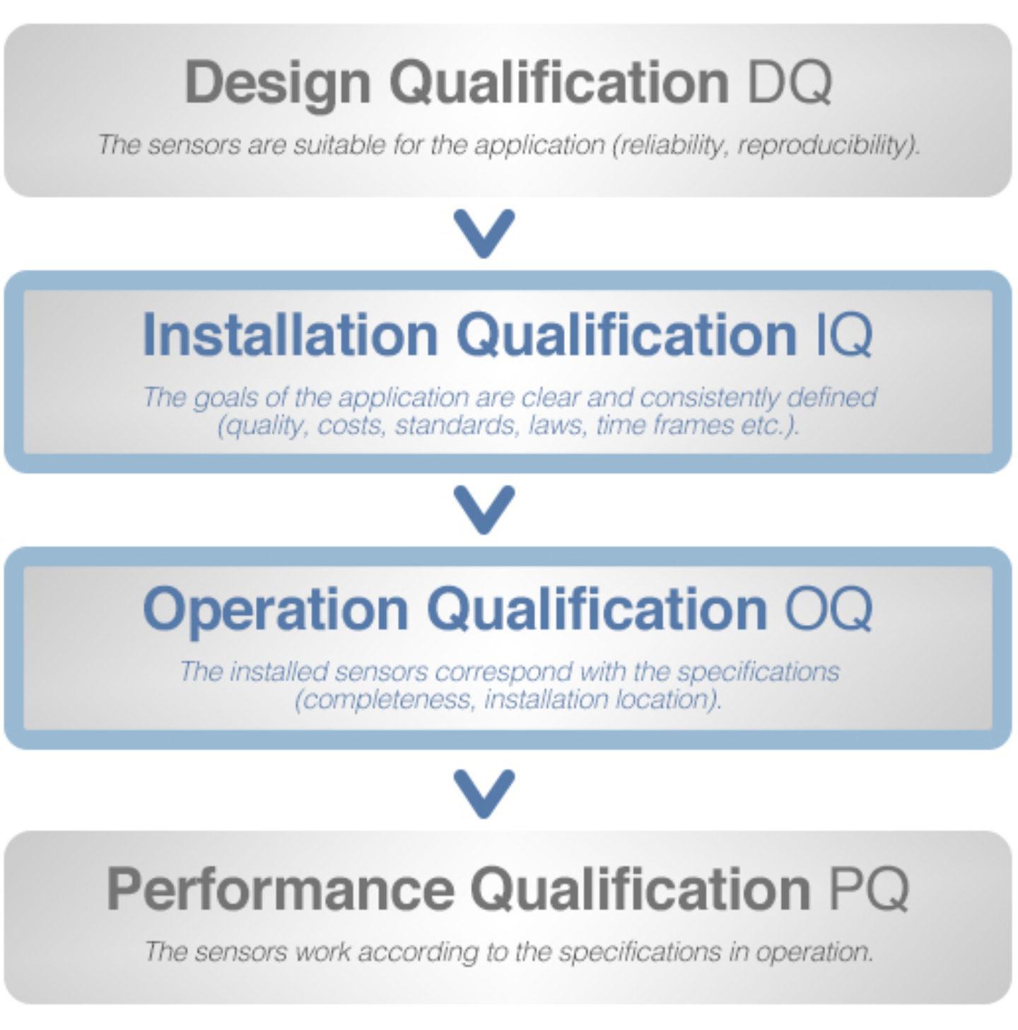 Qualification Iqoq Support Process Analytics Hamilton Company